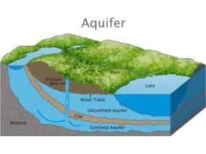 jasa bor air tanah